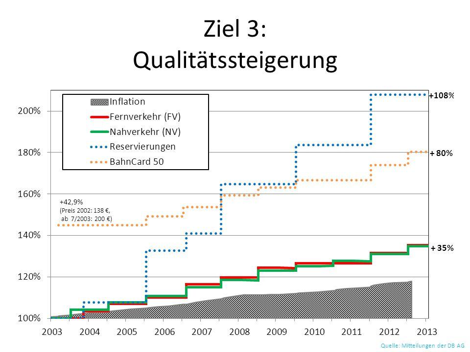 Entwicklung der Bahn-Infrastruktur Quelle: Verkehr in Zahlen, Geschäftsberichte der DB AG
