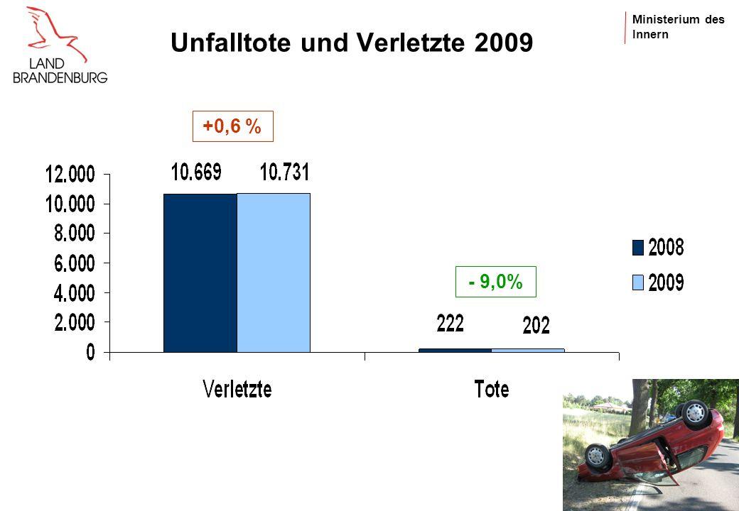 Ministerium des Innern Verkehrsunfälle insgesamt und nach Örtlichkeit - 0,9% +2,5 % Fast 66 % aller Unfälle ereignen sich innerorts +1,8 % +1,9 %