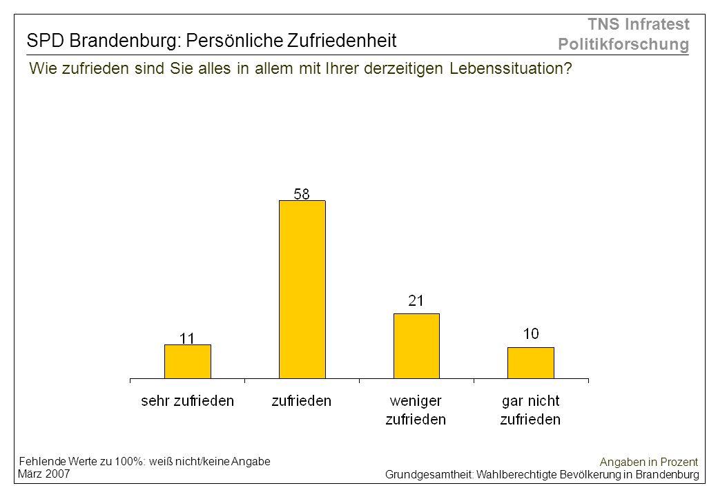 Grundgesamtheit: Wahlberechtigte Bevölkerung in Brandenburg März 2007 TNS Infratest Politikforschung Wie zufrieden sind Sie alles in allem mit Ihrer d