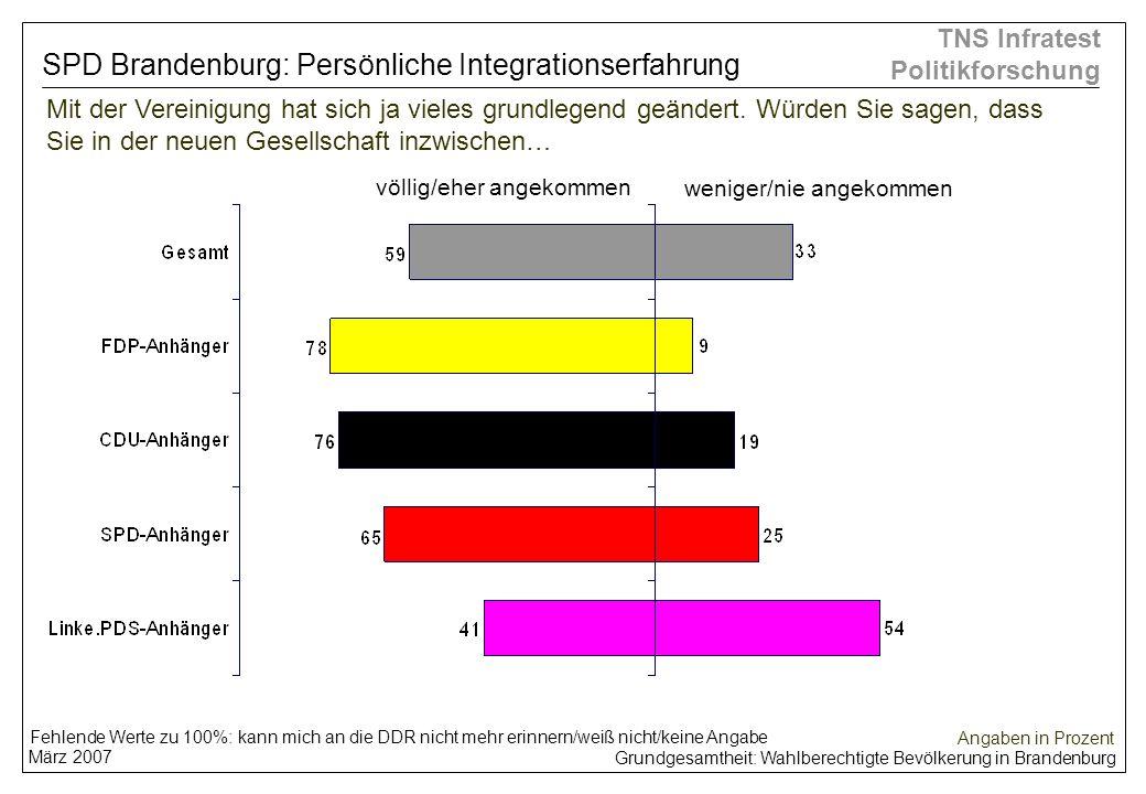 Grundgesamtheit: Wahlberechtigte Bevölkerung in Brandenburg März 2007 TNS Infratest Politikforschung Mit der Vereinigung hat sich ja vieles grundlegen