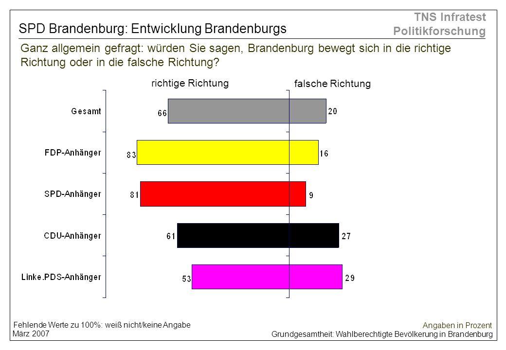 Grundgesamtheit: Wahlberechtigte Bevölkerung in Brandenburg März 2007 TNS Infratest Politikforschung falsche Richtung Ganz allgemein gefragt: würden S