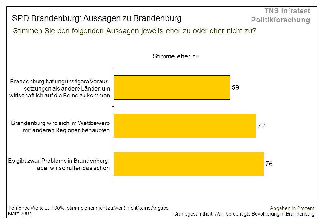 Grundgesamtheit: Wahlberechtigte Bevölkerung in Brandenburg März 2007 TNS Infratest Politikforschung Stimmen Sie den folgenden Aussagen jeweils eher z
