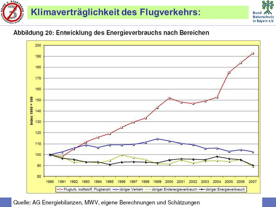 Bund Naturschutz in Bayern e.V. (BN) Klimaverträglichkeit des Flugverkehrs: