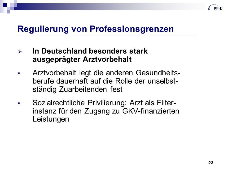 23 In Deutschland besonders stark ausgeprägter Arztvorbehalt Arztvorbehalt legt die anderen Gesundheits- berufe dauerhaft auf die Rolle der unselbst-