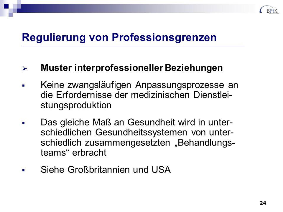 24 Muster interprofessioneller Beziehungen Keine zwangsläufigen Anpassungsprozesse an die Erfordernisse der medizinischen Dienstlei- stungsproduktion