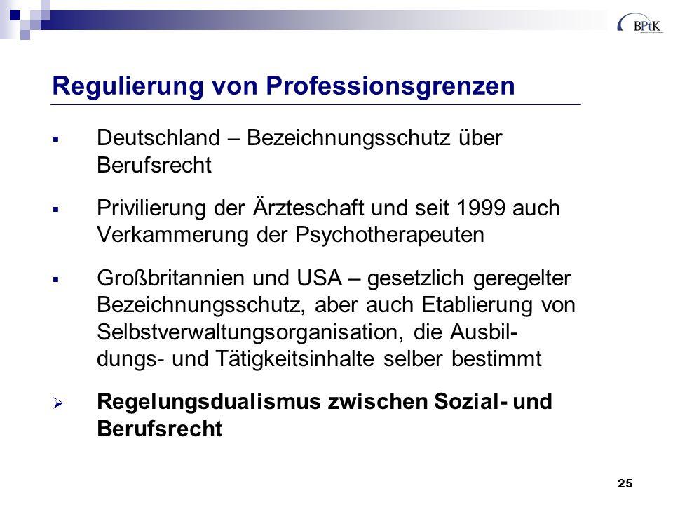 25 Deutschland – Bezeichnungsschutz über Berufsrecht Privilierung der Ärzteschaft und seit 1999 auch Verkammerung der Psychotherapeuten Großbritannien