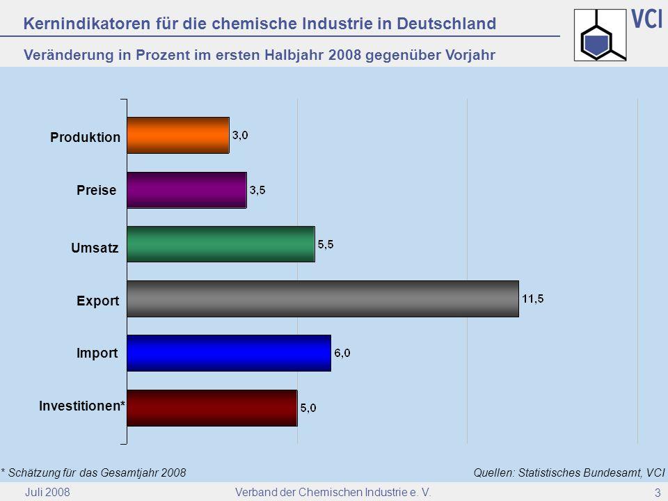 Verband der Chemischen Industrie e. V. Juli 2008 3 Kernindikatoren für die chemische Industrie in Deutschland Quellen: Statistisches Bundesamt, VCI Ex