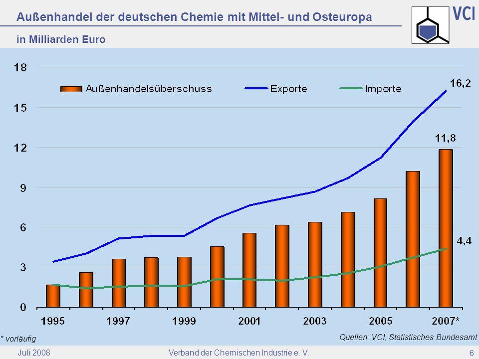 Verband der Chemischen Industrie e. V. Juli 2008 6 Außenhandel der deutschen Chemie mit Mittel- und Osteuropa in Milliarden Euro Quellen: VCI, Statist