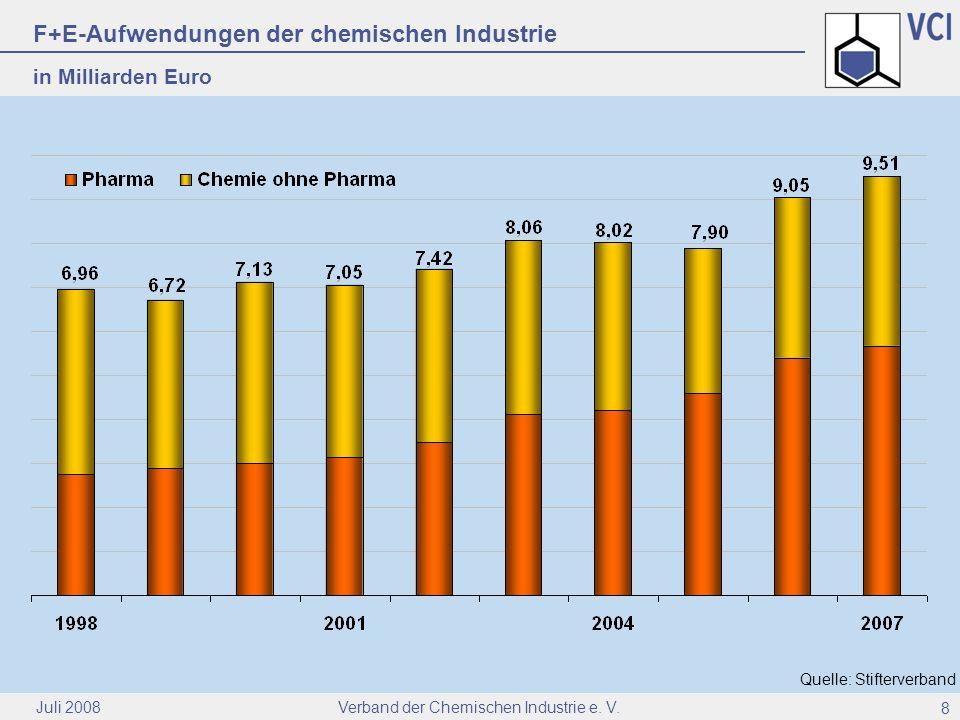 Verband der Chemischen Industrie e. V. Juli 2008 8 F+E-Aufwendungen der chemischen Industrie in Milliarden Euro Quelle: Stifterverband