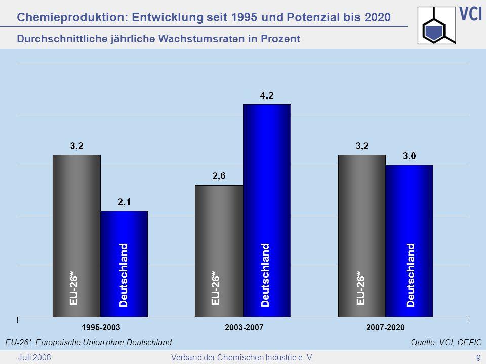 Verband der Chemischen Industrie e. V. Juli 2008 9 Chemieproduktion: Entwicklung seit 1995 und Potenzial bis 2020 Durchschnittliche jährliche Wachstum