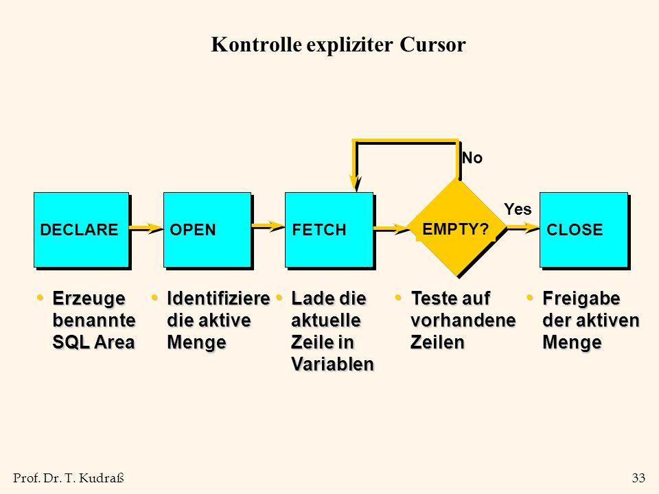 Prof. Dr. T. Kudraß33 Kontrolle expliziter Cursor Erzeuge benannte SQL Area Erzeuge benannte SQL Area DECLARE Identifiziere die aktive Menge Identifiz