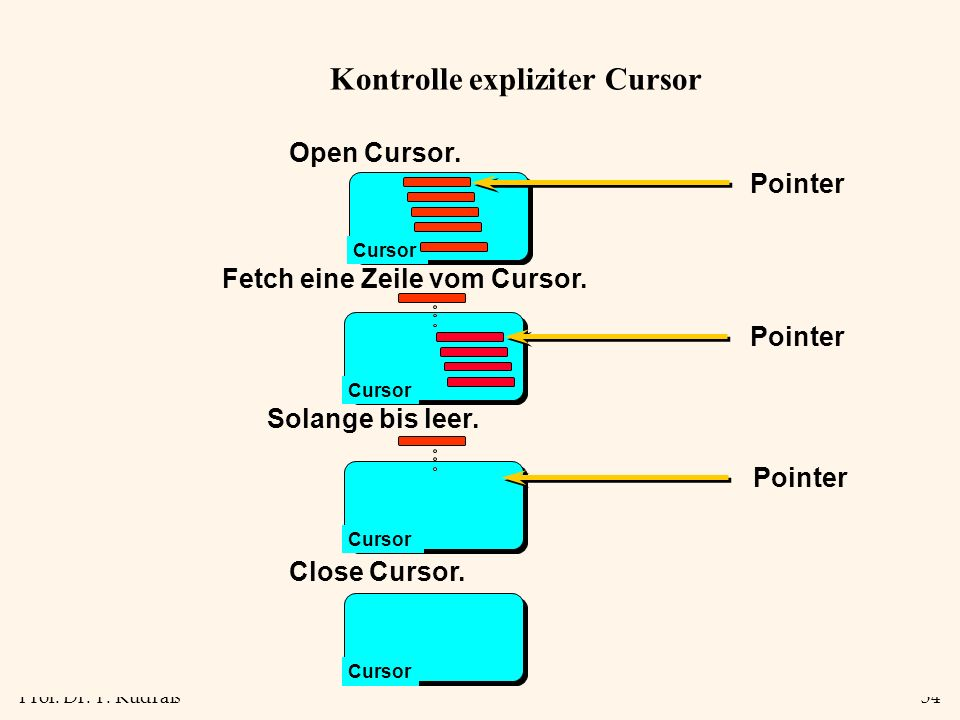 Prof. Dr. T. Kudraß34 Kontrolle expliziter Cursor Open Cursor. Cursor Pointer Fetch eine Zeile vom Cursor. Cursor Pointer Solange bis leer. Cursor Poi