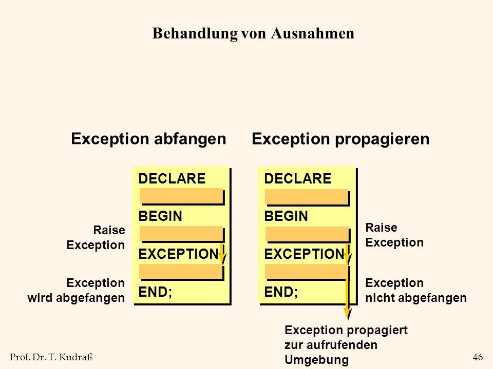Prof. Dr. T. Kudraß46 Behandlung von Ausnahmen DECLARE BEGIN END; Raise Exception EXCEPTION Exception wird abgefangen Exception propagieren DECLARE BE