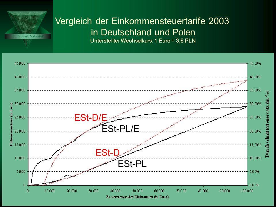 """Pr�sentation """"Das KStG-PL Das SWZG Das VATU von Prof. Dr. St ..."""
