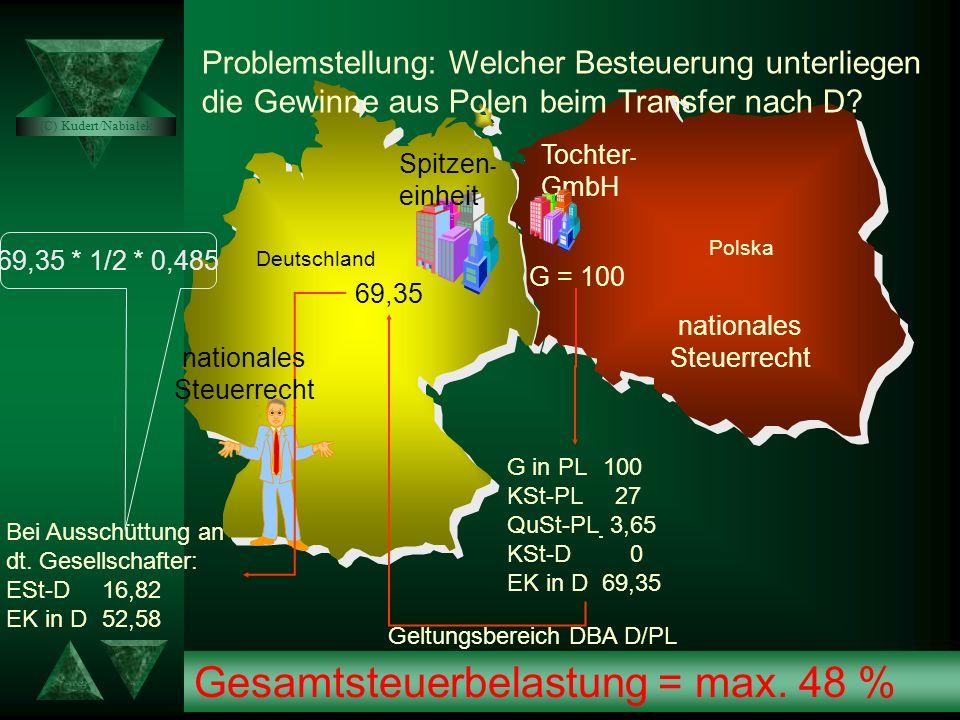 Beispiel 2: Anrechnungsverfahren bei Steuerausländern als Gesellschafter Spółka z o. o. Einkommen vor KSt-PL 100 KapGes als ausländische Mutter und Di