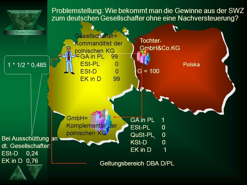 Wir können als 2. Ergebnis festhalten: Wenn eine deutsche Kapitalgesellschaft an einer Tochter in der SWZ beteiligt ist, können die Gewinne mit einer