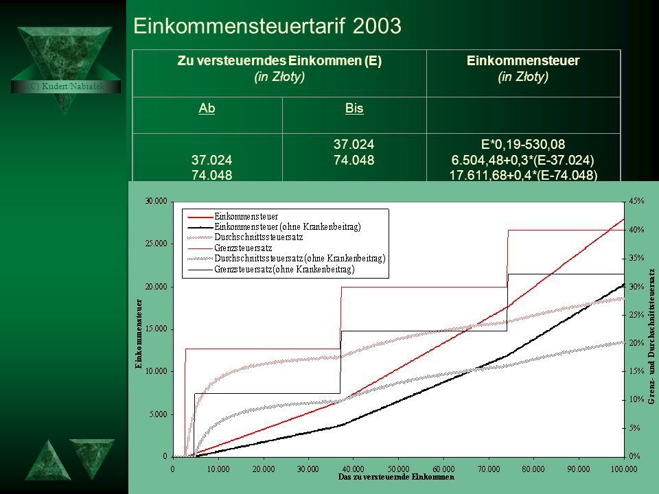 Einkommensteuertarif 2003 Zu versteuerndes Einkommen (E) (in Złoty) Einkommensteuer (in Złoty) AbBis 37.024 74.048 37.024 74.048 E*0,19-530,08 6.504,48+0,3*(E-37.024) 17.611,68+0,4*(E-74.048) (C) Kudert/Nabiałek