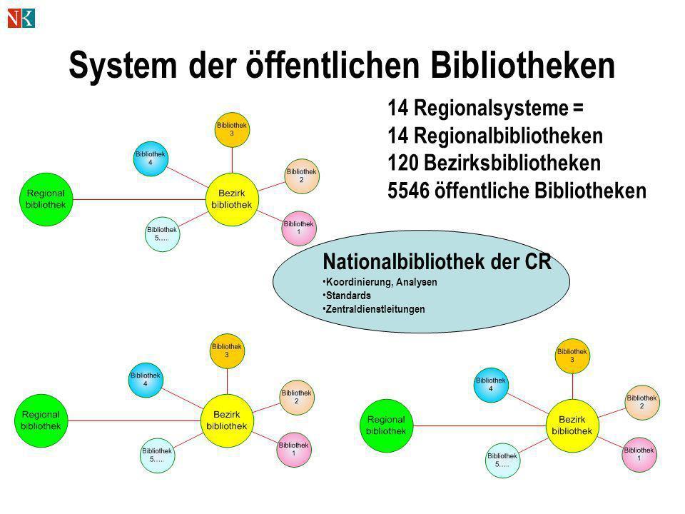 System der öffentlichen Bibliotheken Nationalbibliothek der CR Koordinierung, Analysen Standards Zentraldienstleitungen 14 Regionalsysteme = 14 Region