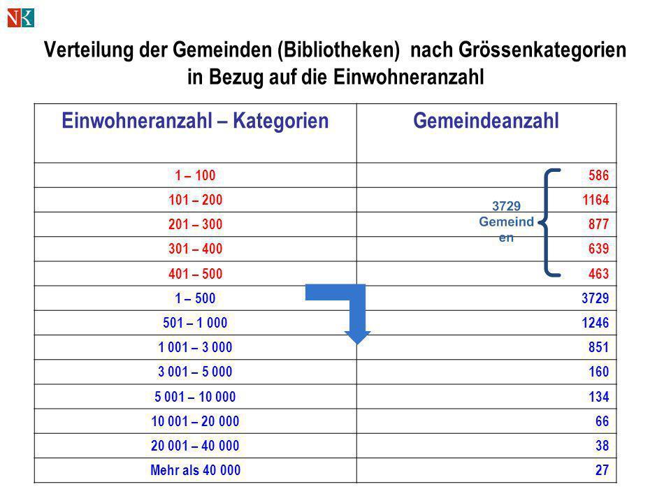 Verteilung der Gemeinden (Bibliotheken) nach Grössenkategorien in Bezug auf die Einwohneranzahl Einwohneranzahl – KategorienGemeindeanzahl 1 – 100586