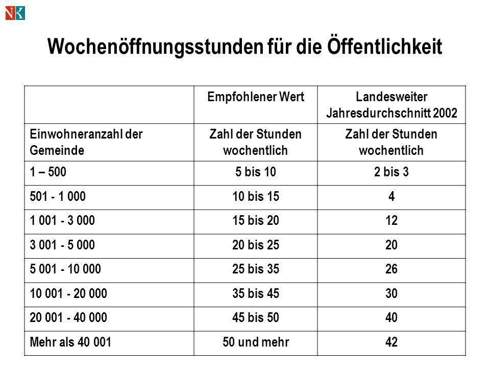 Wochenöffnungsstunden für die Öffentlichkeit Empfohlener WertLandesweiter Jahresdurchschnitt 2002 Einwohneranzahl der Gemeinde Zahl der Stunden wochen
