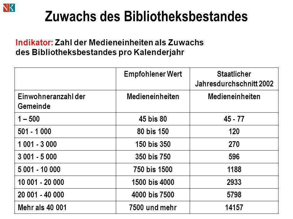 Zuwachs des Bibliotheksbestandes Empfohlener WertStaatlicher Jahresdurchschnitt 2002 Einwohneranzahl der Gemeinde Medieneinheiten 1 – 50045 bis 8045 -