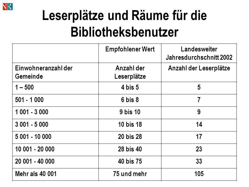 Leserplätze und Räume für die Bibliotheksbenutzer Empfohlener WertLandesweiter Jahresdurchschnitt 2002 Einwohneranzahl der Gemeinde Anzahl der Leserpl