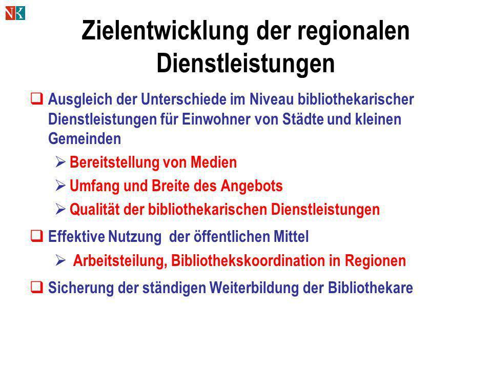 Zielentwicklung der regionalen Dienstleistungen Ausgleich der Unterschiede im Niveau bibliothekarischer Dienstleistungen für Einwohner von Städte und