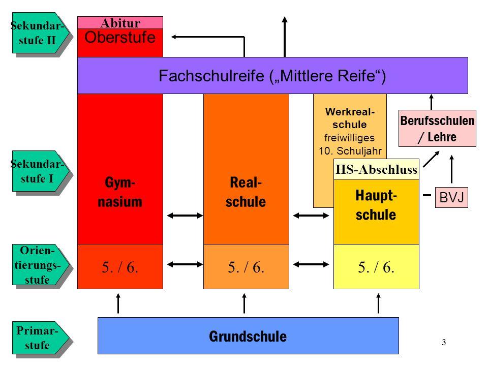4 Grundschule Gymnasium 5./ 6. Realschule 5. / 6.