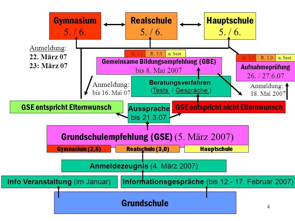 4 Grundschule Gymnasium 5. / 6. Realschule 5. / 6. Hauptschule 5. / 6. Informationsgespräche (bis 12.- 17. Februar 2007)Anmeldezeugnis (4. März 2007)