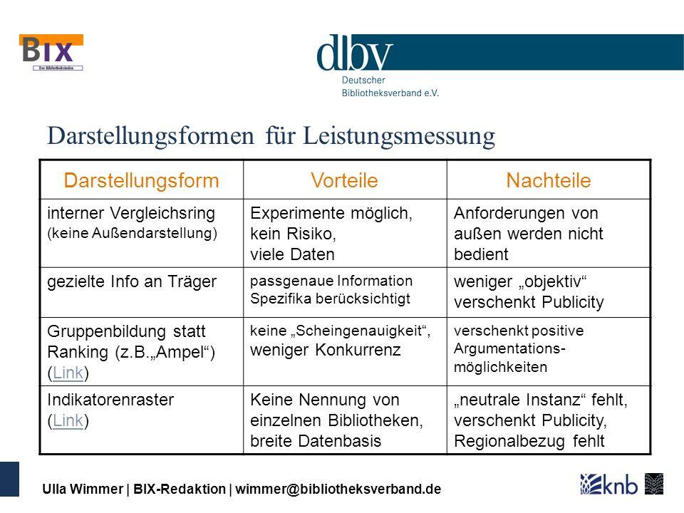 Ulla Wimmer   BIX-Redaktion   wimmer@bibliotheksverband.de Darstellungsformen für Leistungsmessung DarstellungsformVorteileNachteile interner Vergleic