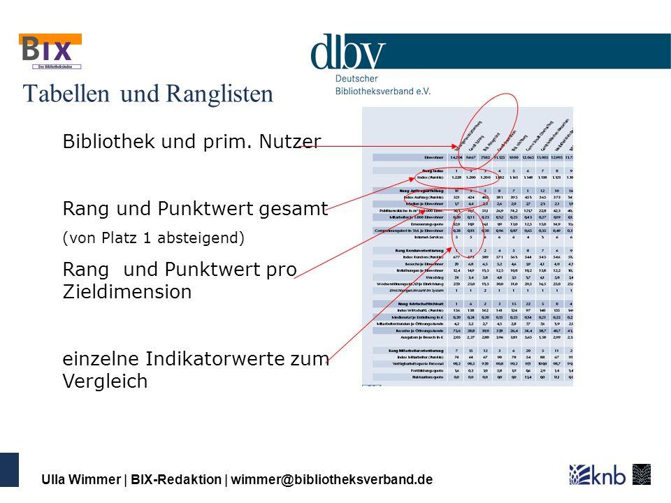Ulla Wimmer | BIX-Redaktion | wimmer@bibliotheksverband.de Von den Basiszahlen zum Index Bibliotheken geben 24 Basiszahlen online ein Benutzungsbereich in qm = 1000 Primäre Nutzer = 2500 Indikatoren werden berechnet400 qm pro 1000 p.N.
