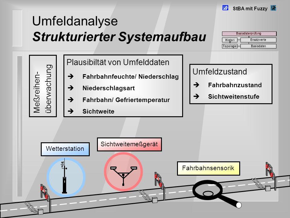 Umfeldanalyse Strukturierter Systemaufbau Meßreihen- überwachung Plausibiltät von Umfelddaten Wetterstation Sichtweitemeßgerät Fahrbahnsensorik Umfeld