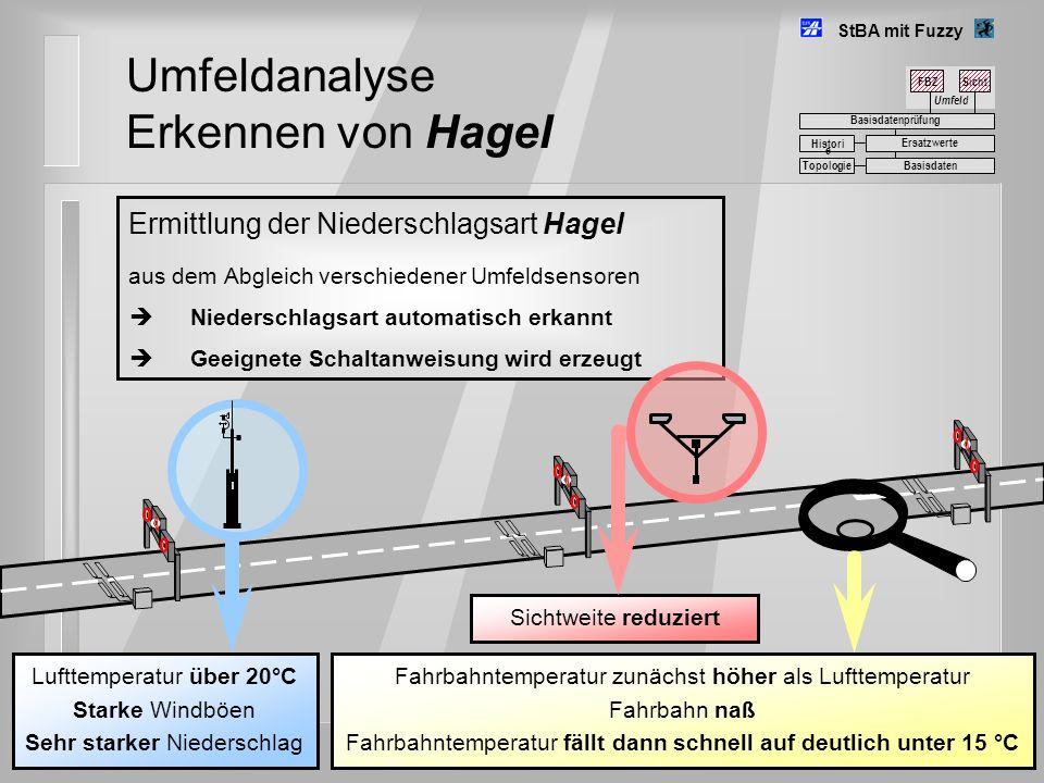 Umfeldanalyse Erkennen von Hagel StBA mit Fuzzy Basisdatenprüfung Basisdaten Histori e Ersatzwerte Topologie Ermittlung der Niederschlagsart Hagel aus