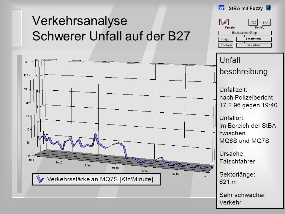 Verkehrsanalyse Schwerer Unfall auf der B27 StBA mit Fuzzy Umfeld FBZSicht Basisdatenprüfung Basisdaten Histori e Ersatzwerte Topologie Unfall- beschr