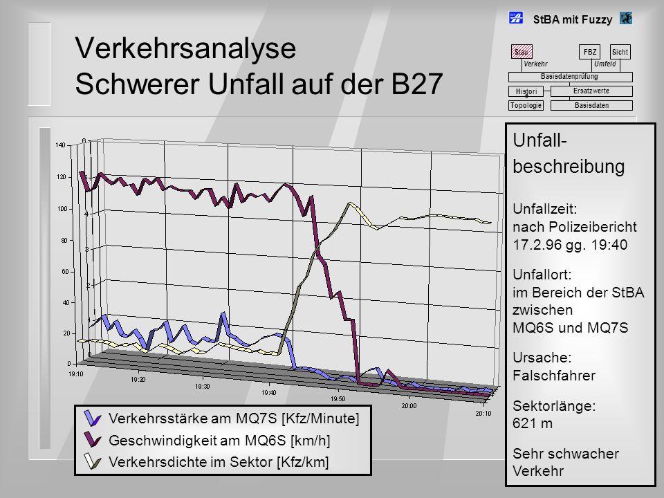 Verkehrsanalyse Schwerer Unfall auf der B27 StBA mit Fuzzy Umfeld FBZSicht Basisdatenprüfung Basisdaten Histori e Ersatzwerte Topologie Stau Verkehr V