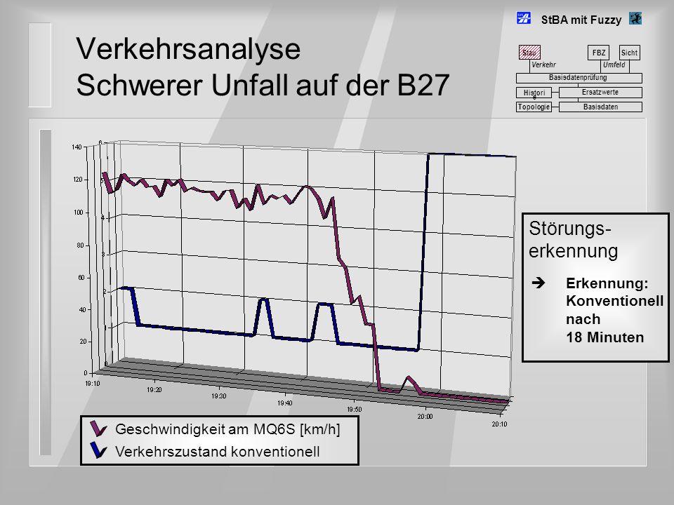 Verkehrsanalyse Schwerer Unfall auf der B27 StBA mit Fuzzy Umfeld FBZSicht Basisdatenprüfung Basisdaten Histori e Ersatzwerte Topologie Störungs- erke