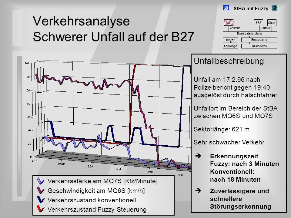Verkehrsanalyse Schwerer Unfall auf der B27 StBA mit Fuzzy Umfeld FBZSicht Basisdatenprüfung Basisdaten Histori e Ersatzwerte Topologie Verkehrsstärke