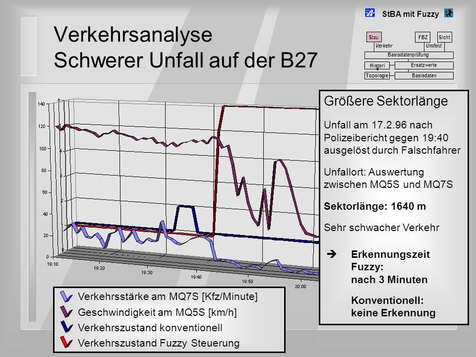Verkehrsanalyse Schwerer Unfall auf der B27 StBA mit Fuzzy Umfeld FBZSicht Basisdatenprüfung Basisdaten Histori e Ersatzwerte Topologie Größere Sektor