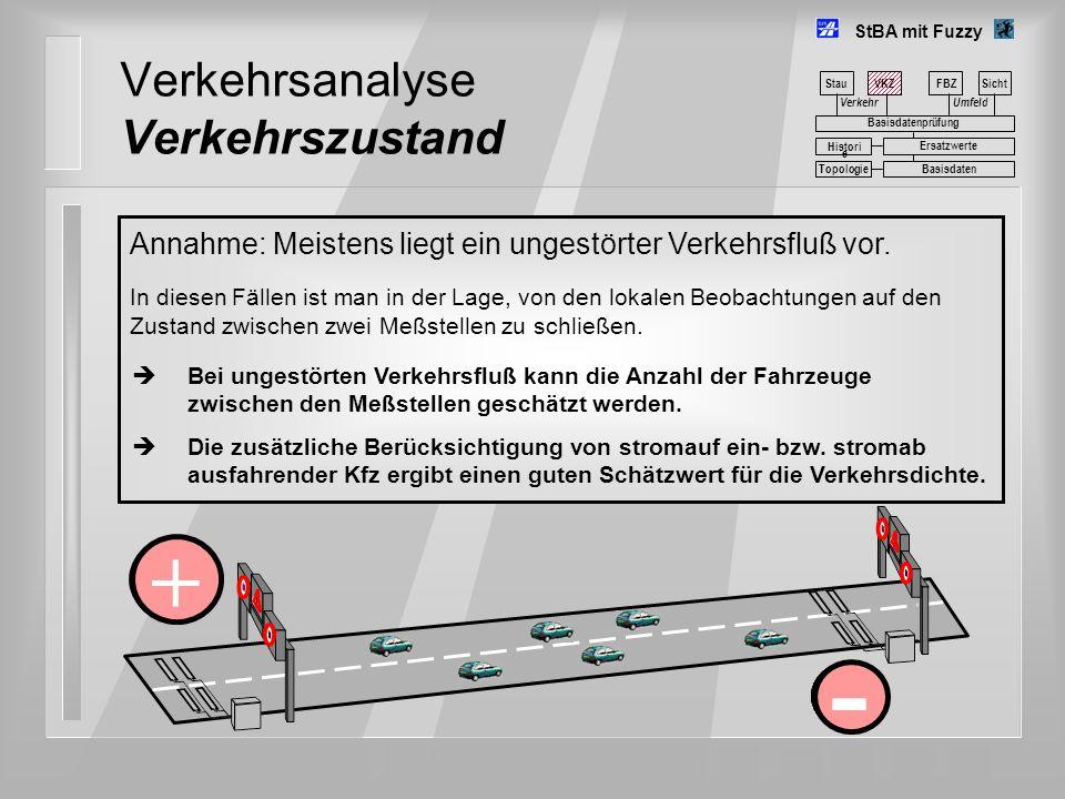 Verkehrsanalyse Verkehrszustand StBA mit Fuzzy Stau VerkehrUmfeld FBZSicht Basisdatenprüfung Basisdaten Histori e Ersatzwerte Topologie Annahme: Meist