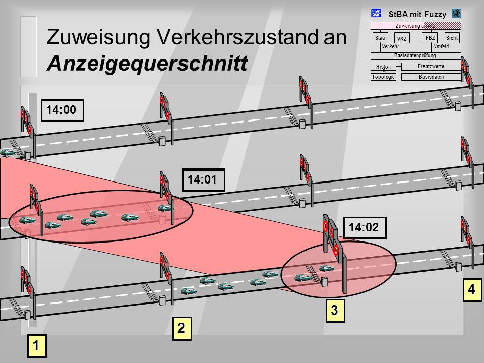 Zuweisung Verkehrszustand an Anzeigequerschnitt 1 4 2 3 StBA mit Fuzzy Stau VerkehrUmfeld FBZSicht VKZ Basisdatenprüfung Basisdaten Histori e Ersatzwe