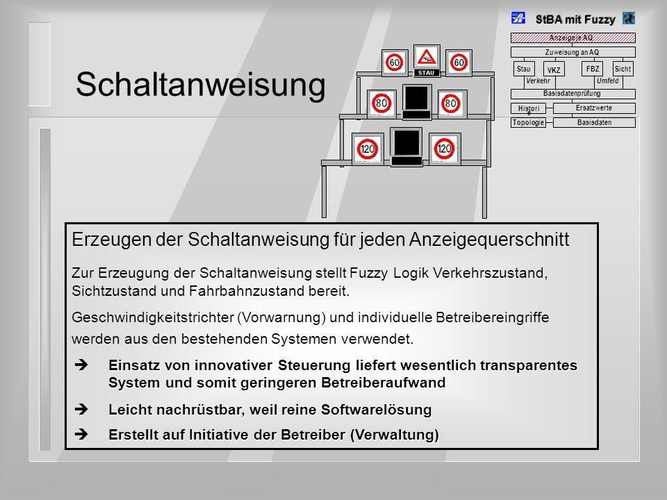 StBA mit Fuzzy Stau VerkehrUmfeld FBZSicht VKZ Zuweisung an AQ Erzeugen der Schaltanweisung für jeden Anzeigequerschnitt Zur Erzeugung der Schaltanwei