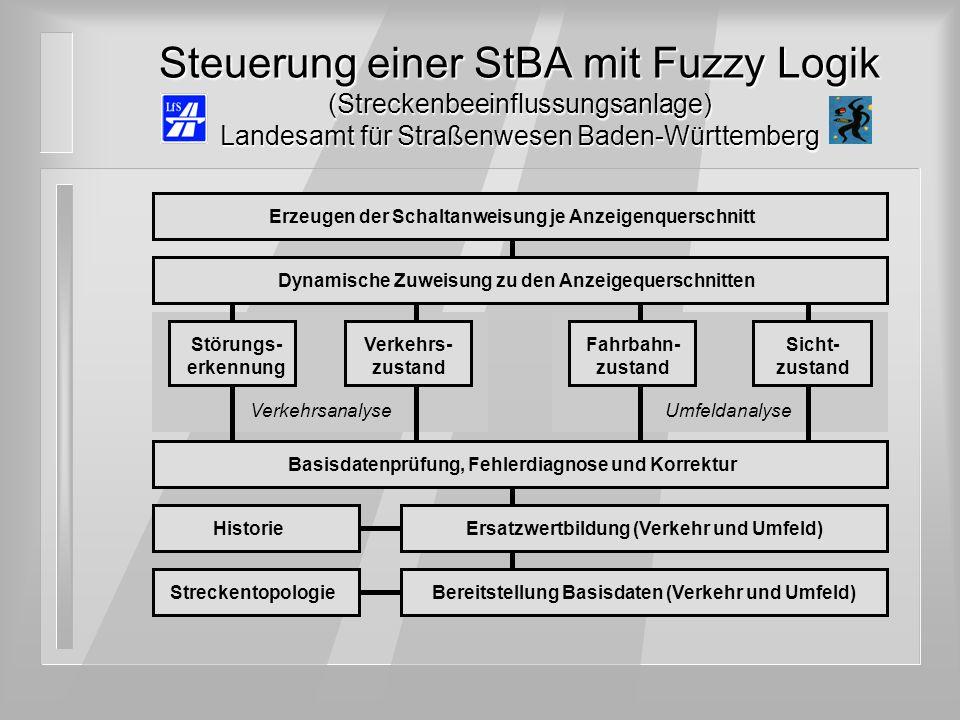 Steuerung einer StBA mit Fuzzy Logik (Streckenbeeinflussungsanlage) Landesamt für Straßenwesen Baden-Württemberg Störungs- erkennung VerkehrsanalyseUm