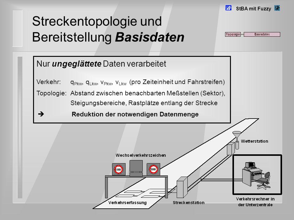 Streckentopologie und Bereitstellung Basisdaten Nur ungeglättete Daten verarbeitet Verkehr: q Pkw, q Lkw, v Pkw, v Lkw (pro Zeiteinheit und Fahrstreif