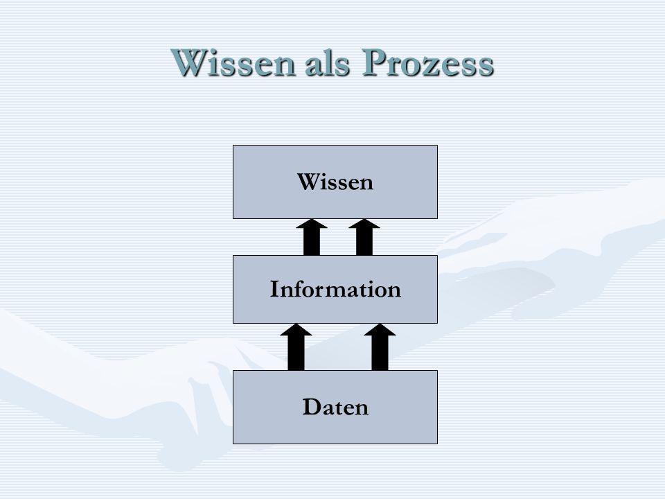 Wissen als Prozess Daten Information Wissen