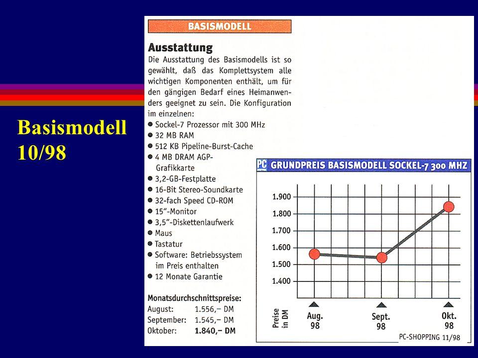 6. Preise Basismodell 10/98
