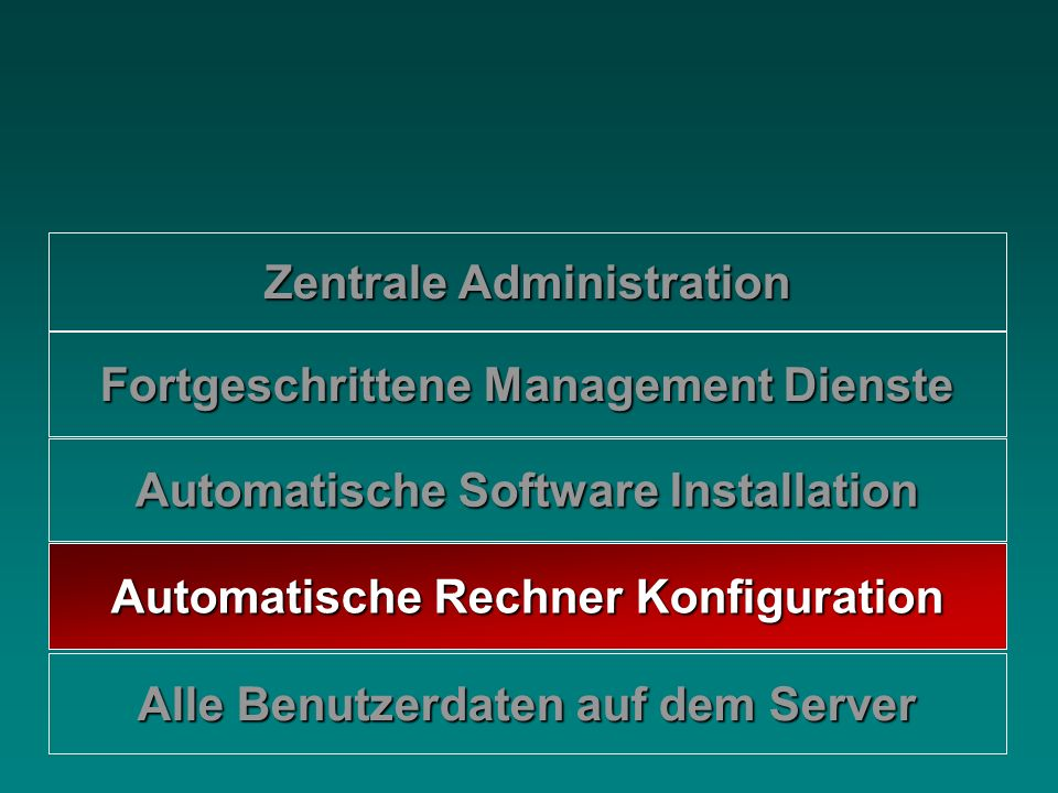 Zentrale Administration Alle Benutzerdaten auf dem Server Automatische Rechner Konfiguration Automatische Software Installation Fortgeschrittene Manag
