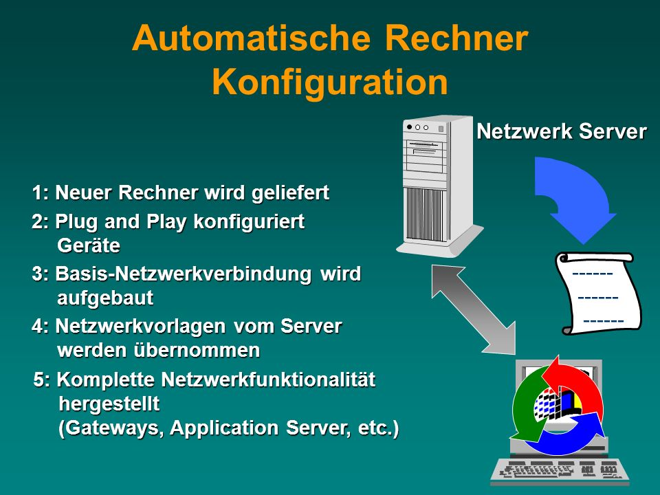 Netzwerk Server 2: Plug and Play konfiguriert Geräte 1: Neuer Rechner wird geliefert 3: Basis-Netzwerkverbindung wird aufgebaut 4: Netzwerkvorlagen vo