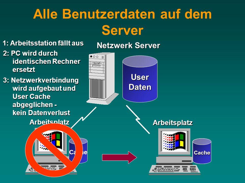 Arbeitsplatz Cache Netzwerk Server UserDatenArbeitsplatzCache Cache 2: PC wird durch identischen Rechner ersetzt 1: Arbeitsstation fällt aus 3: Netzwe