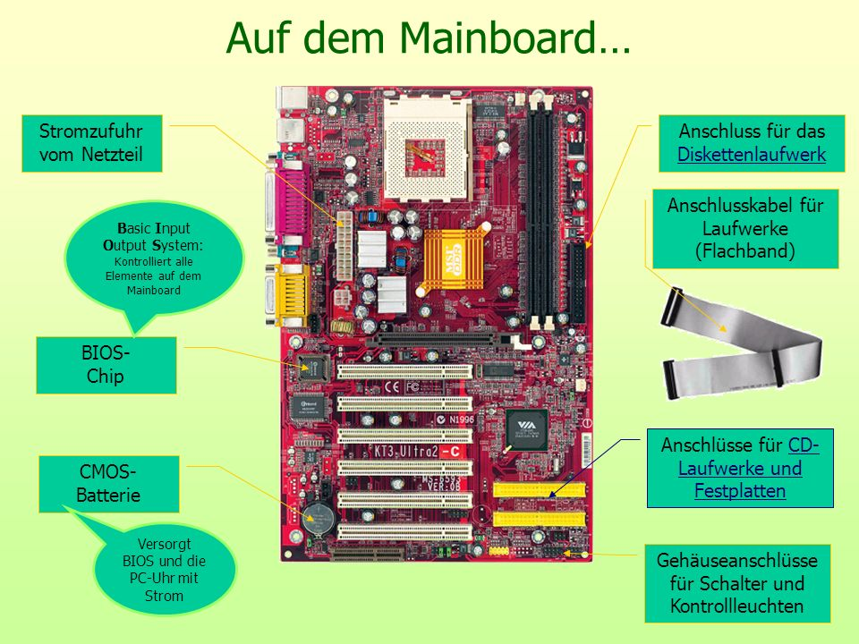 Auf dem Mainboard… Stromzufuhr vom Netzteil Anschluss für das Diskettenlaufwerk Diskettenlaufwerk Anschlüsse für CD- Laufwerke und FestplattenCD- Lauf