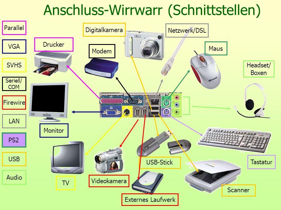 Anschluss-Wirrwarr (Schnittstellen) USB Digitalkamera USB-Stick Scanner Firewire Monitor TV Modem Drucker Netzwerk/DSL Maus Tastatur Parallel Seriell/